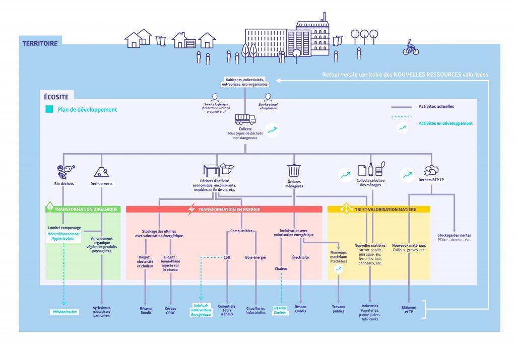 Plan de Développement V2018