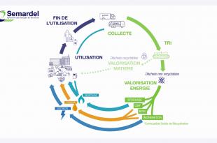 Découvrez la valorisation énergétique des déchets par Semardel