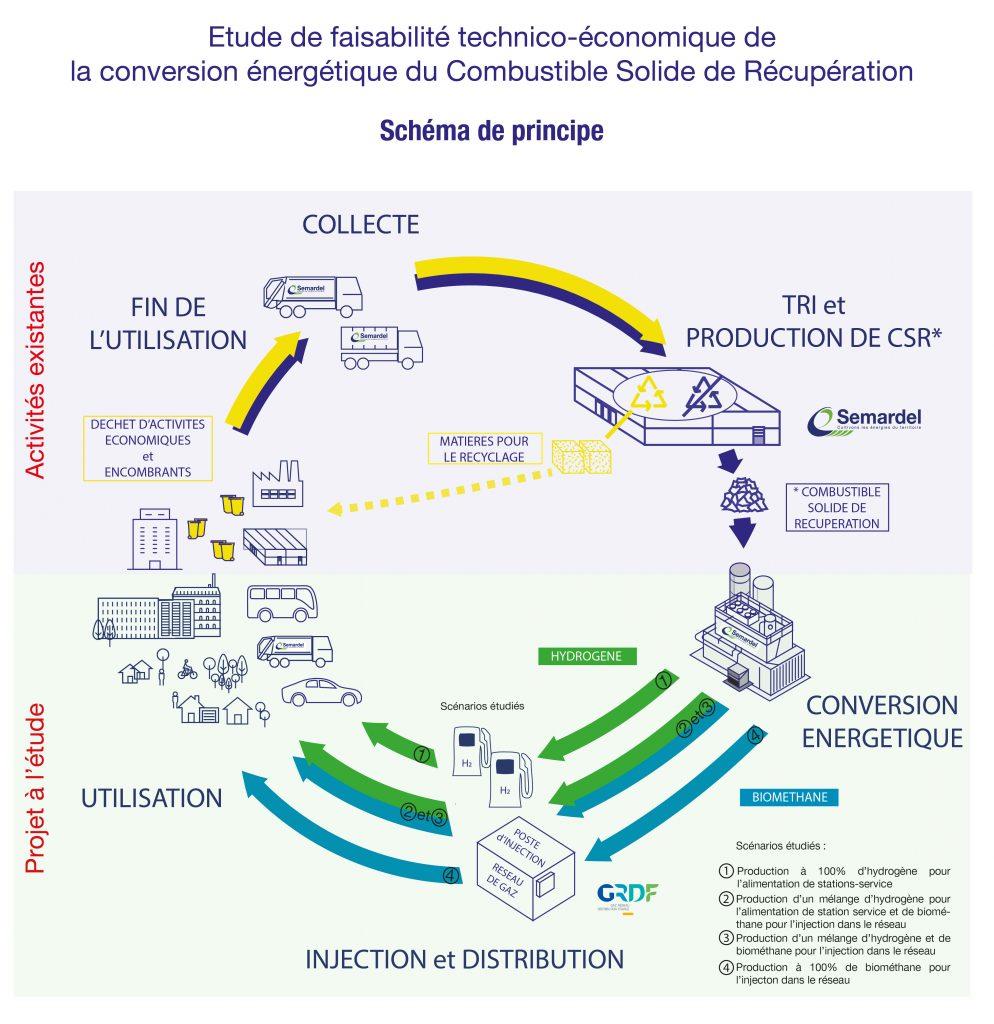 Schéma de principe de l'étude de faisabilité technico-économique de la conversion énergétique du Combustible Solide de Récupération (CSR)